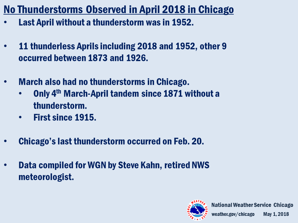 Climate Summary: Lack of Thunderstorms in Chicago