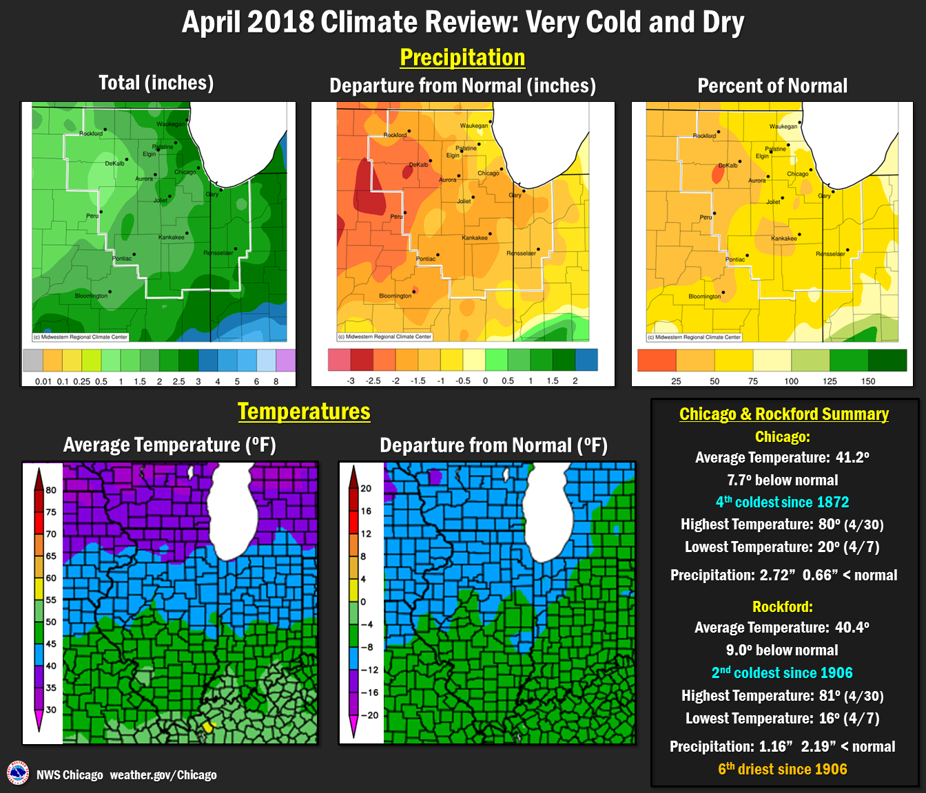 Climate Summary: Temperatures and Precip