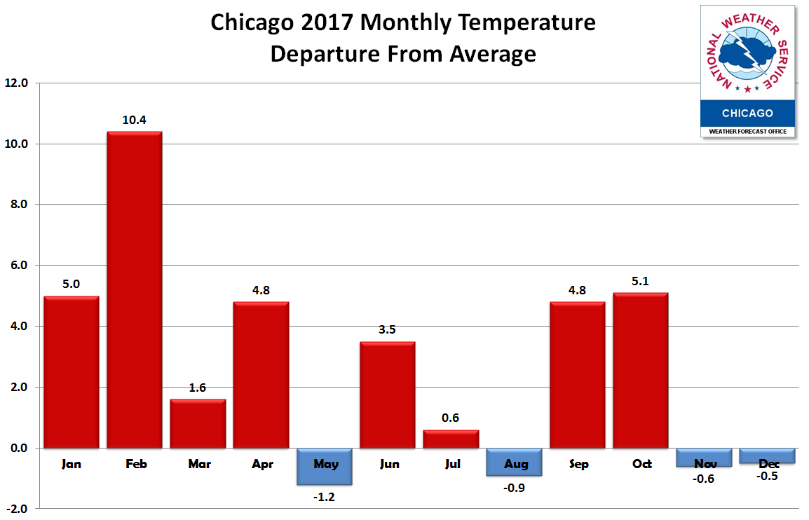 Chicago Monthly Temperature Departure from Normal