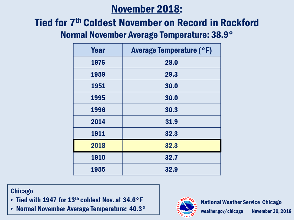 Coldest Novembers on Record