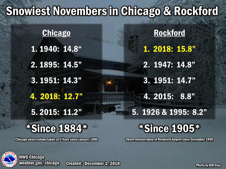 Snowiest Novembers on Record
