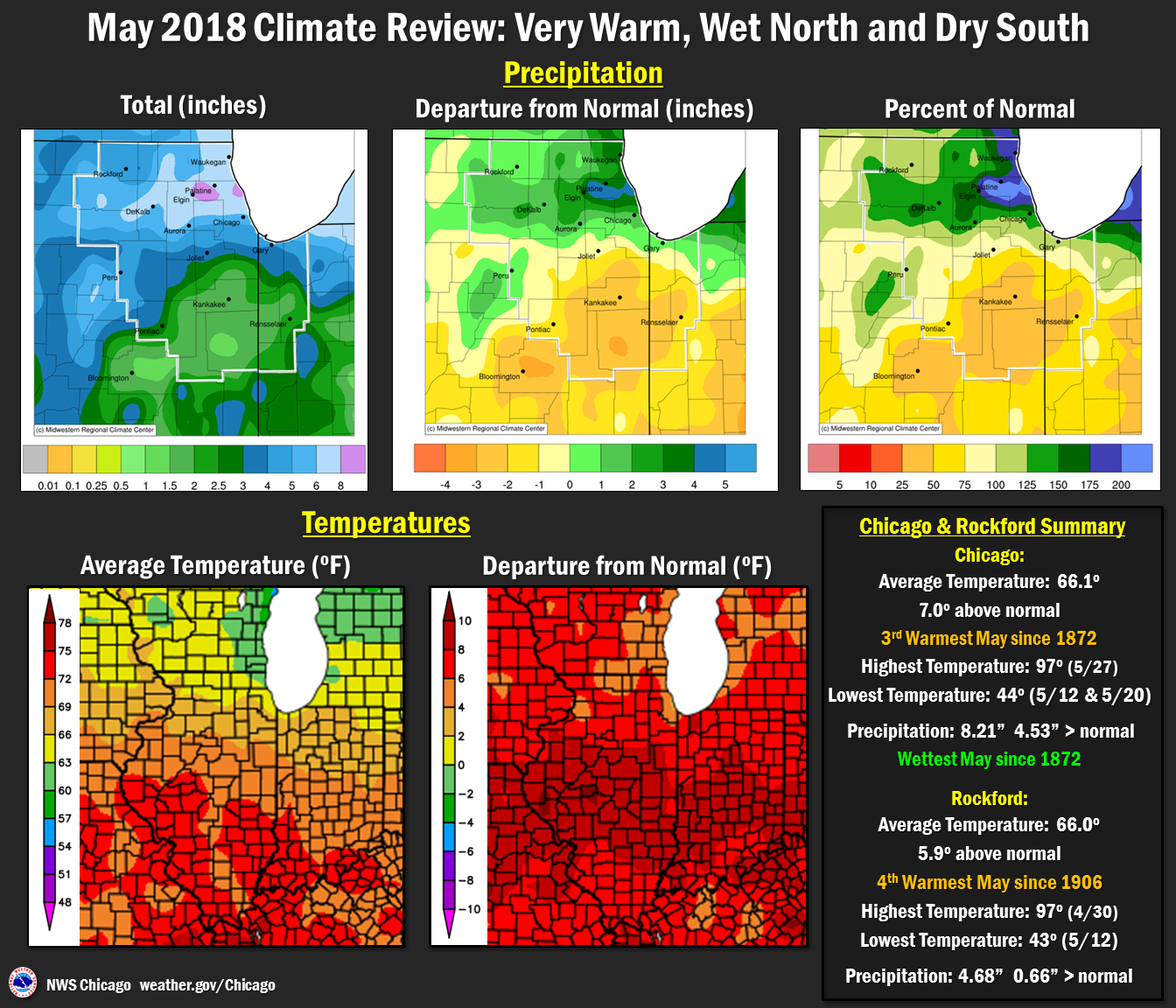 May 2018 Precipitation and Temperatures Overview