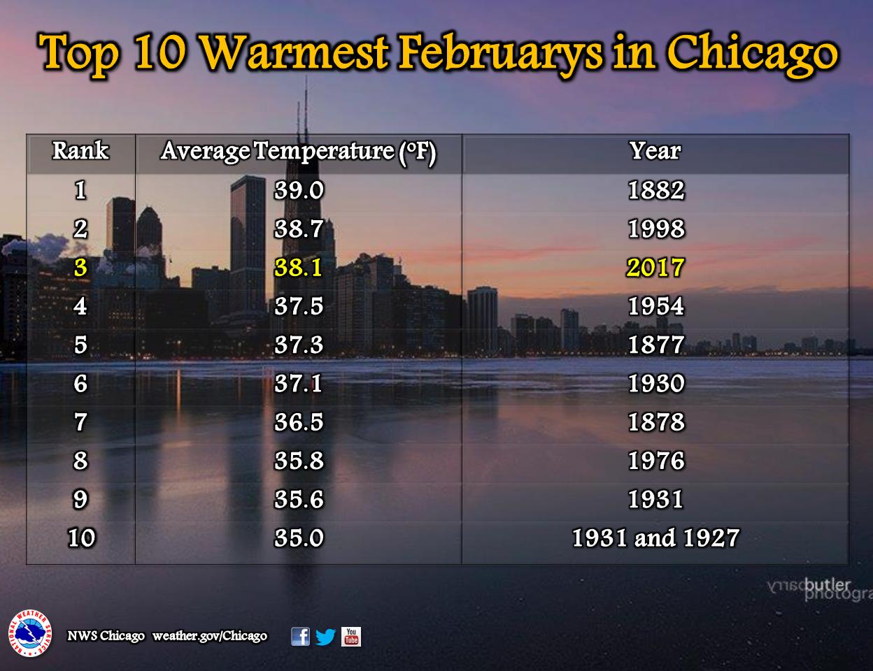 chicago weather - photo #32