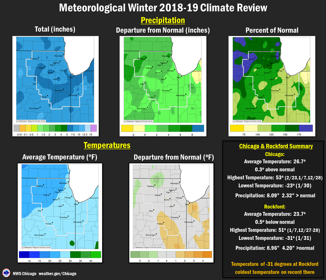 Winter 2018-19 Precip and Temps Review