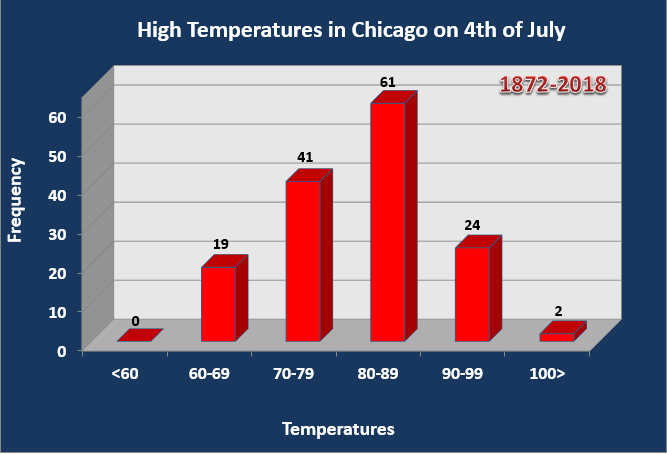 High temperatures for July 4th for Chicago O'Hare