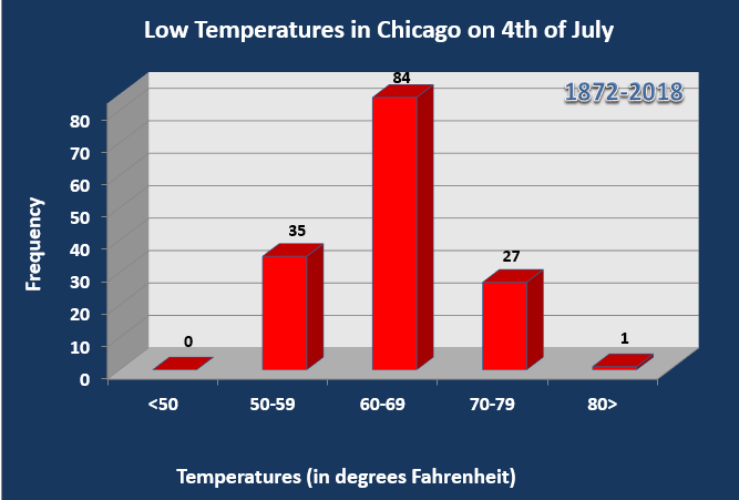 Low temperatures for July 4th at O'Hare
