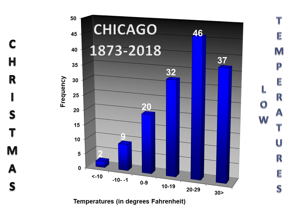 Chicago Christmas low temperatures
