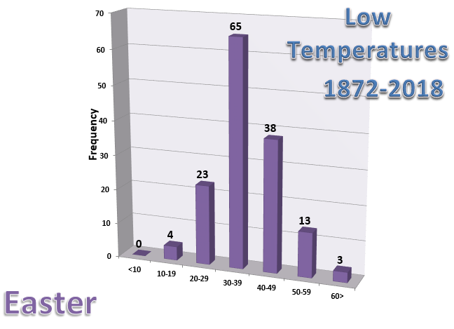 Graph of Low Temperatures in Chicago on Easter