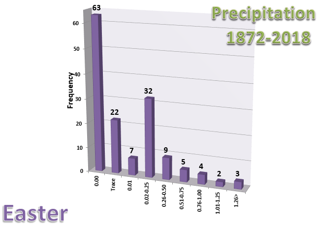 Graph of precipitation in Chicago on Easter