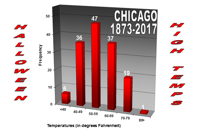 High Temperatures in Chicago on Halloween