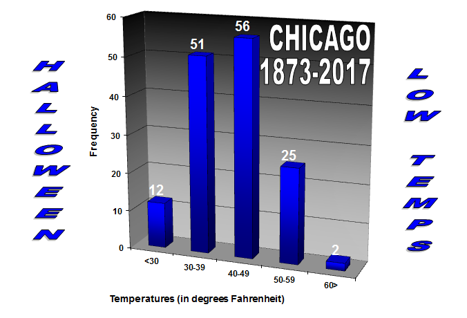 Low temperatures at Chicago on Halloween