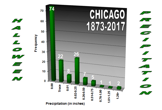 Graph of amount of precipitation on Halloween at Chicago