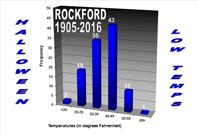Low Temperatures On At Rockford