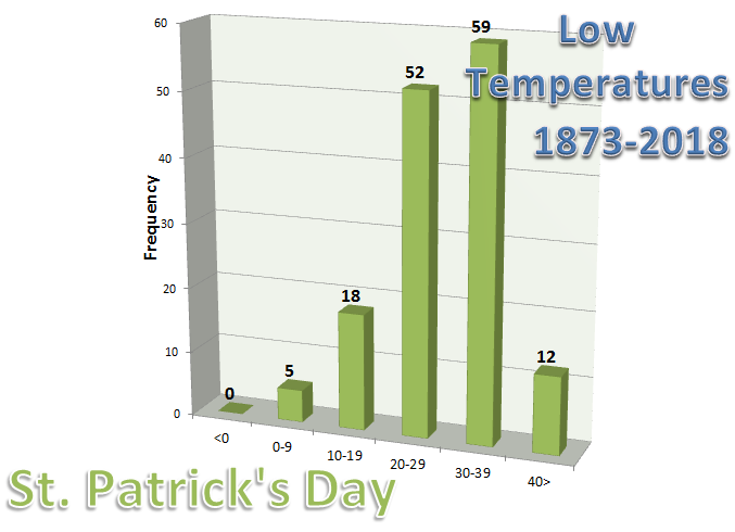Graph of Low Temperatures in Chicago on St. Patrick's Day