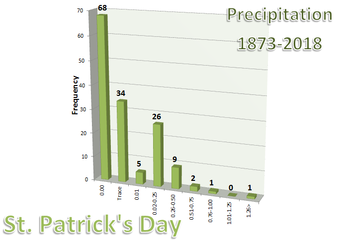 Graph of Precipitation at Chicago on St. Patrick's Day