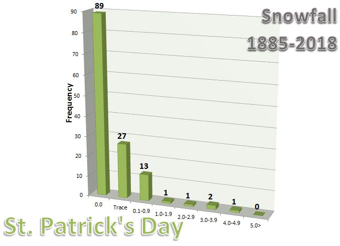 Graph of Snowfall on St. Patrick's Day in Chicago