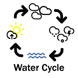 Icon linking to educational information about the water cycle