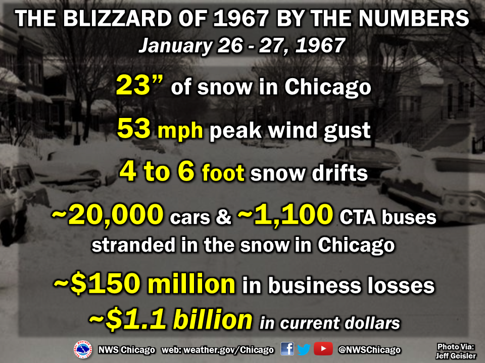 Greatest snowfall from a storm - 23.0 inches January 26-27, 1967.
