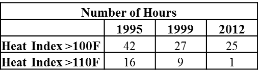 Number of hours with a heat index greater than 100������°F and greater than 110������°F for each event.