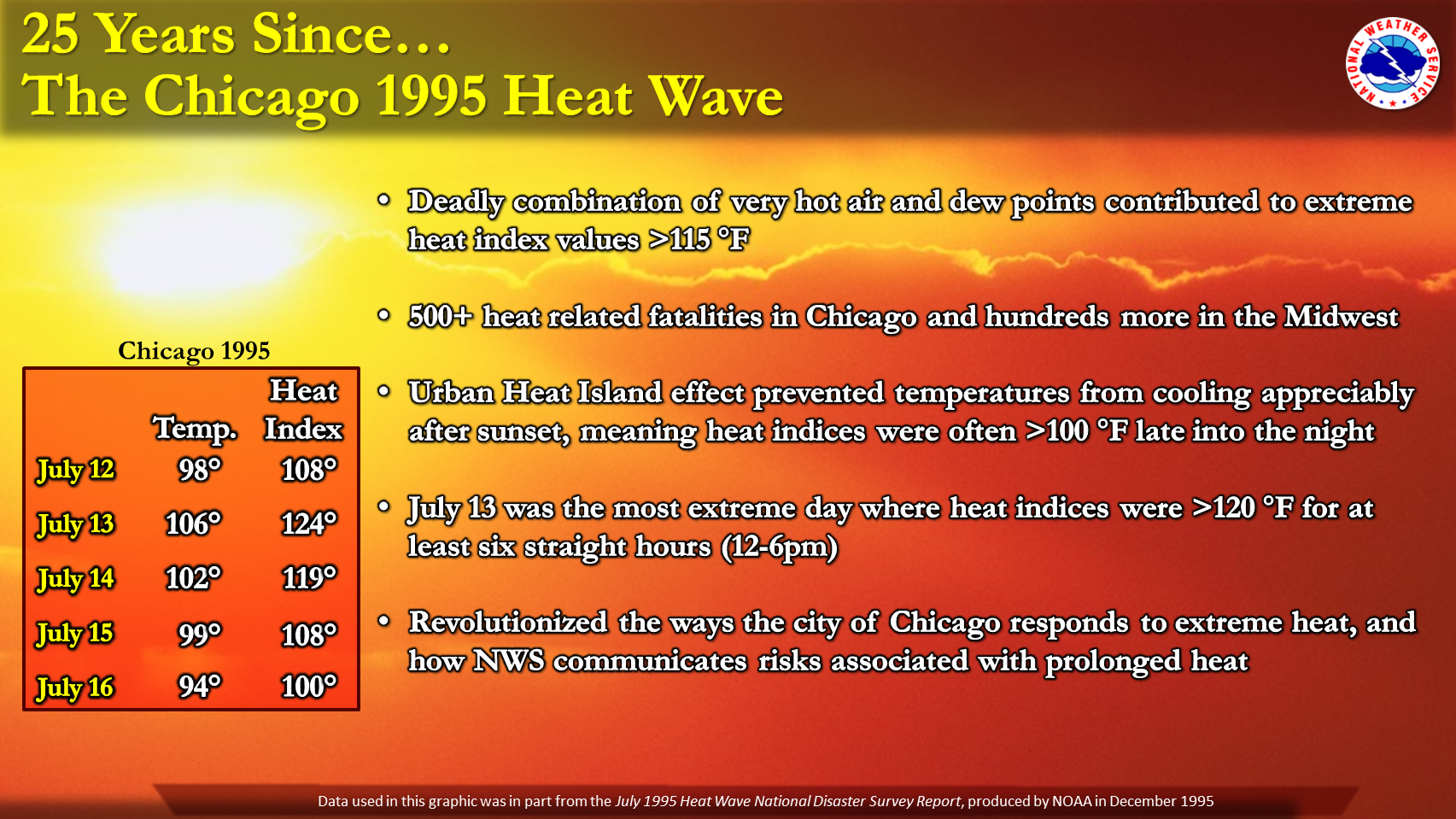 Statistics from 1995 Chicago Heat Wave