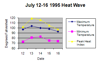 Graph of July 1995 heat wave