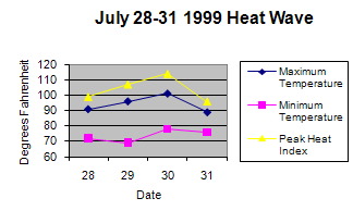 Graph of 1999 heat wave