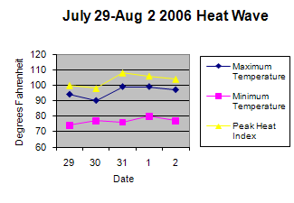 Graph of July 2006 heat wave