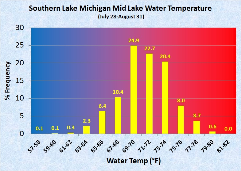 Observations With Water Temperatures Below 15 0c 59 0f This Late Into The Summer Season Out Of Over 25 000 That Equates To A Frequency