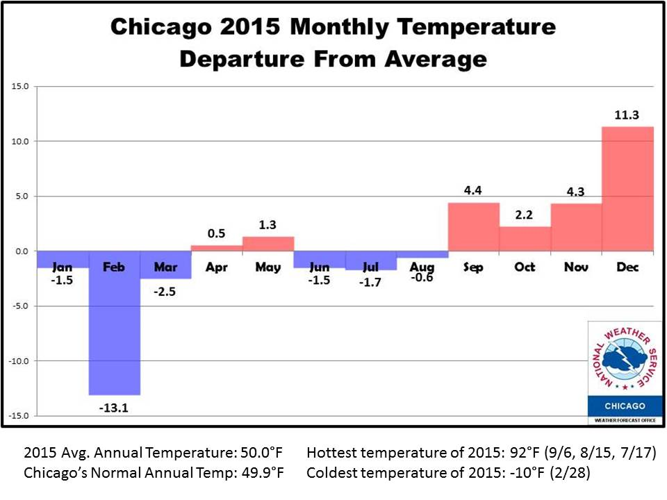 RecordNear Record Warm Wet End To - Chicago weather averages