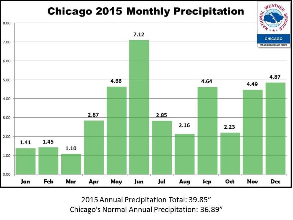 Weather Temperature In Chicago
