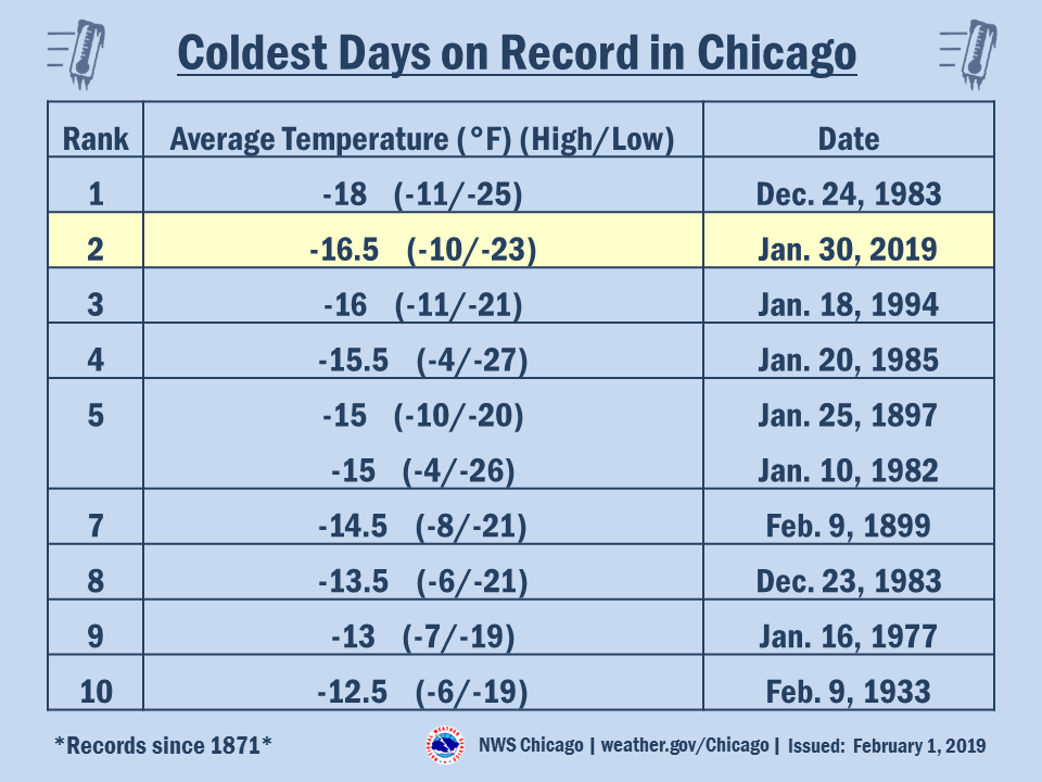 Coldest Days on Record in Chicago