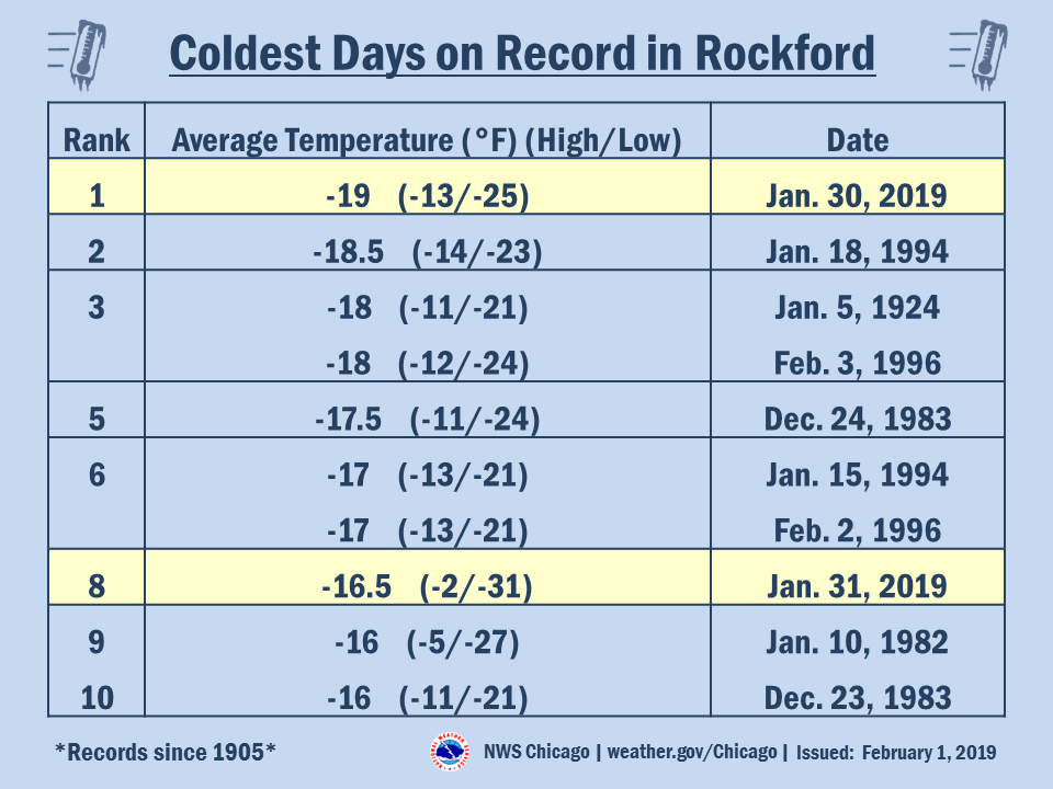 Coldest Days on Record in Rockford