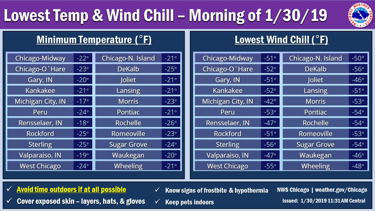 Lowest Temperatures and Wind Chills January 30th, 2019