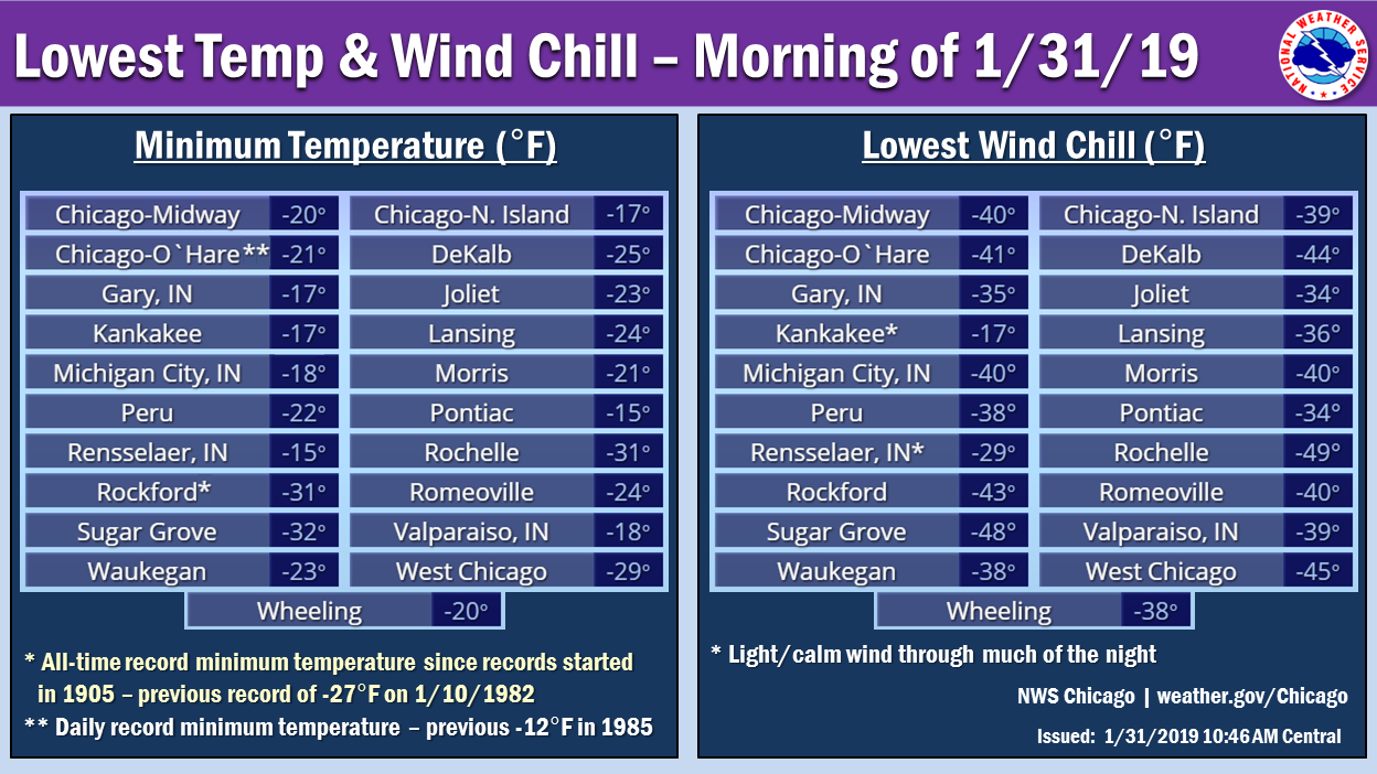 Lowest Temperatures and Wind Chills January 31st, 2019