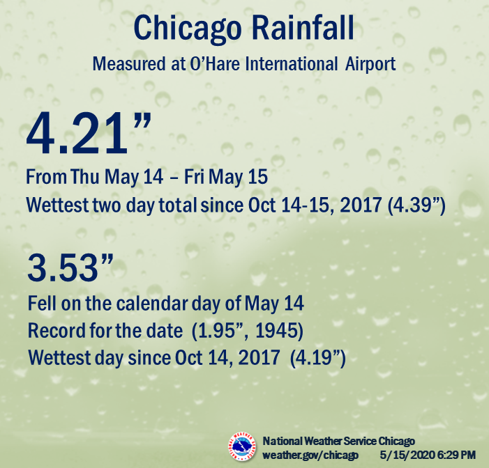 Chicago Rainfall