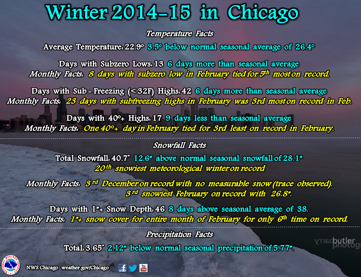 Winter And February Climate Summary Tied For Coldest - Chicago weather averages