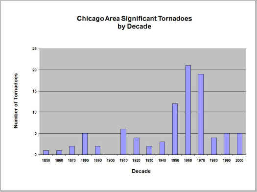 Chicago Area Significant Tornadoes by Decade
