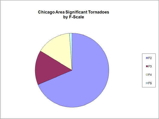 Chicago Area Significant Tornadoes by F-Scale