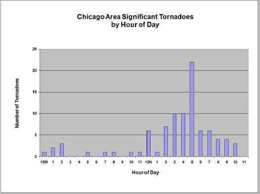 Chicago Area Significant Tornadoes by Hour of Day