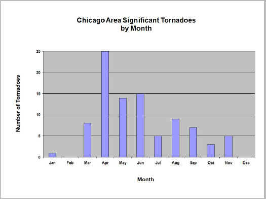 Chicago Area Significant Tornadoes by Month