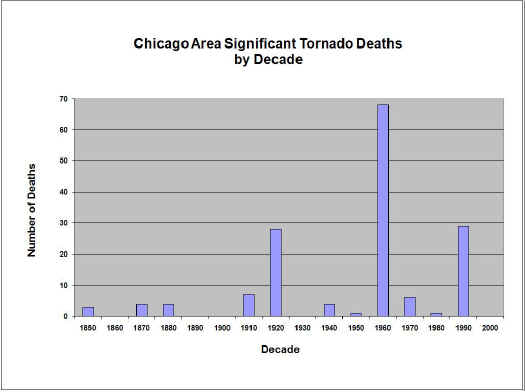 Chicago Area Significant Tornado Deaths by Decade