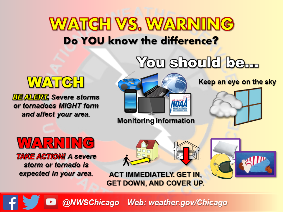 Watch vs Warning
