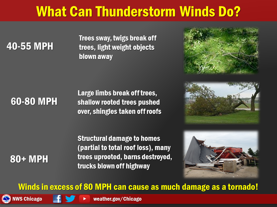 What can thunderstorm winds do?