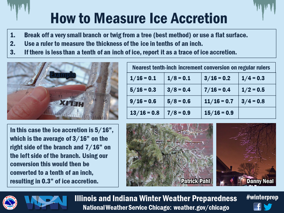 How to Measure Ice Accretion