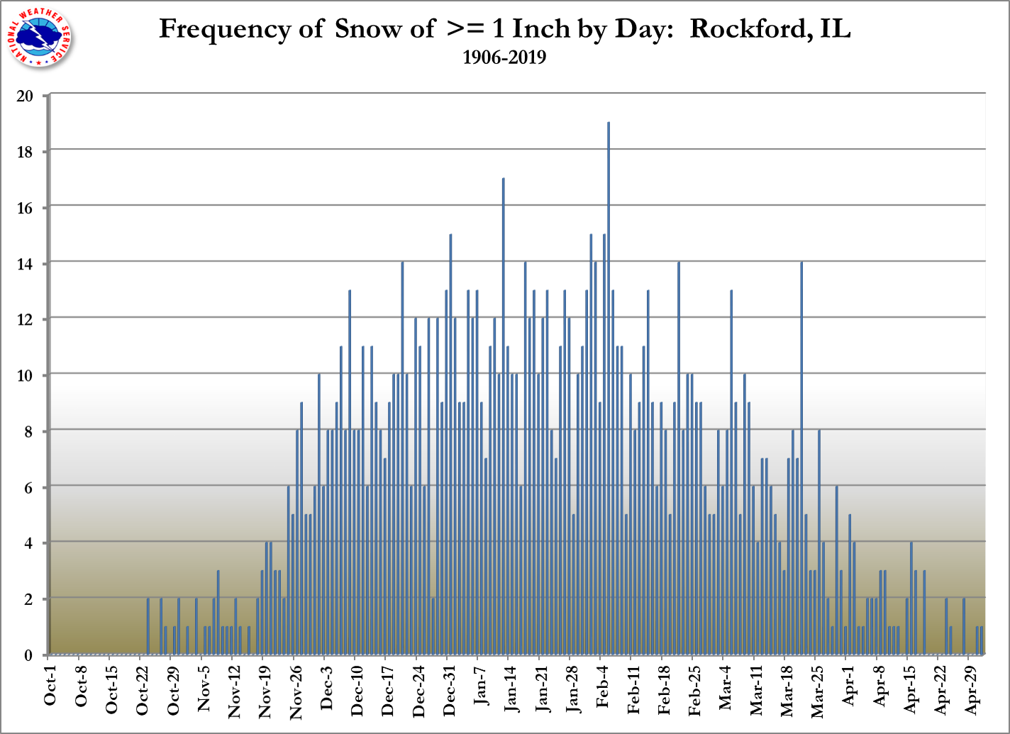 Rockford One Inch Daily Counts
