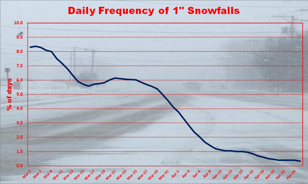 daily snowfall frequency spring