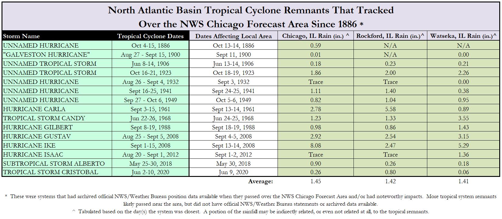 Tropical Cyclone Table