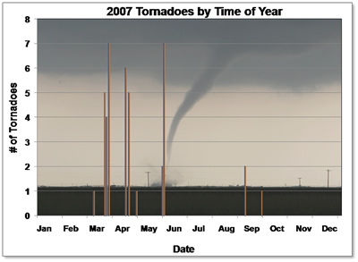 Chart showing the 2007 tornadoes by Date