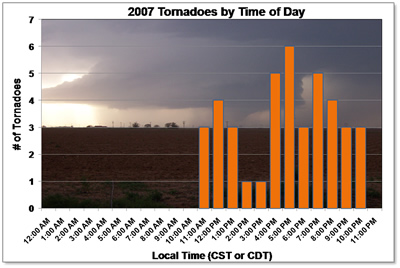 Chart showing the 2007 tornadoes by time of day