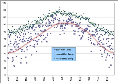Plot of the maximum temperatures observed at the Lubbock airport in 2008, along with the normals and records. Click on the image for a larger view.
